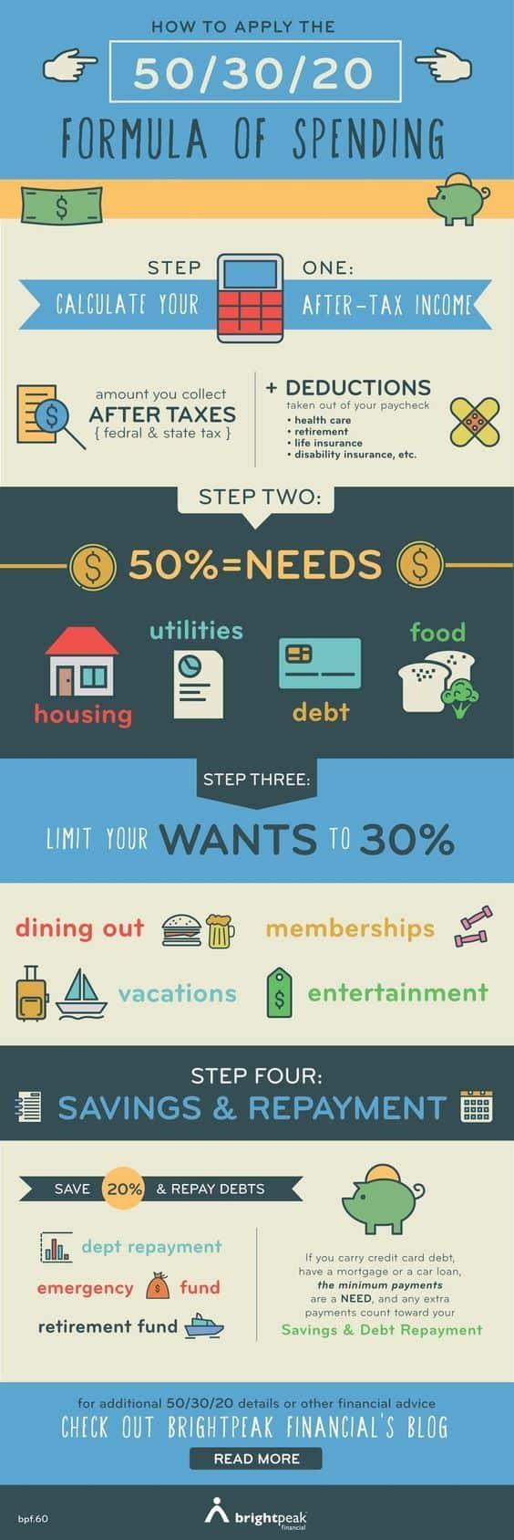 Money saving charts tips pdf printable budget 50/30/20 rule
