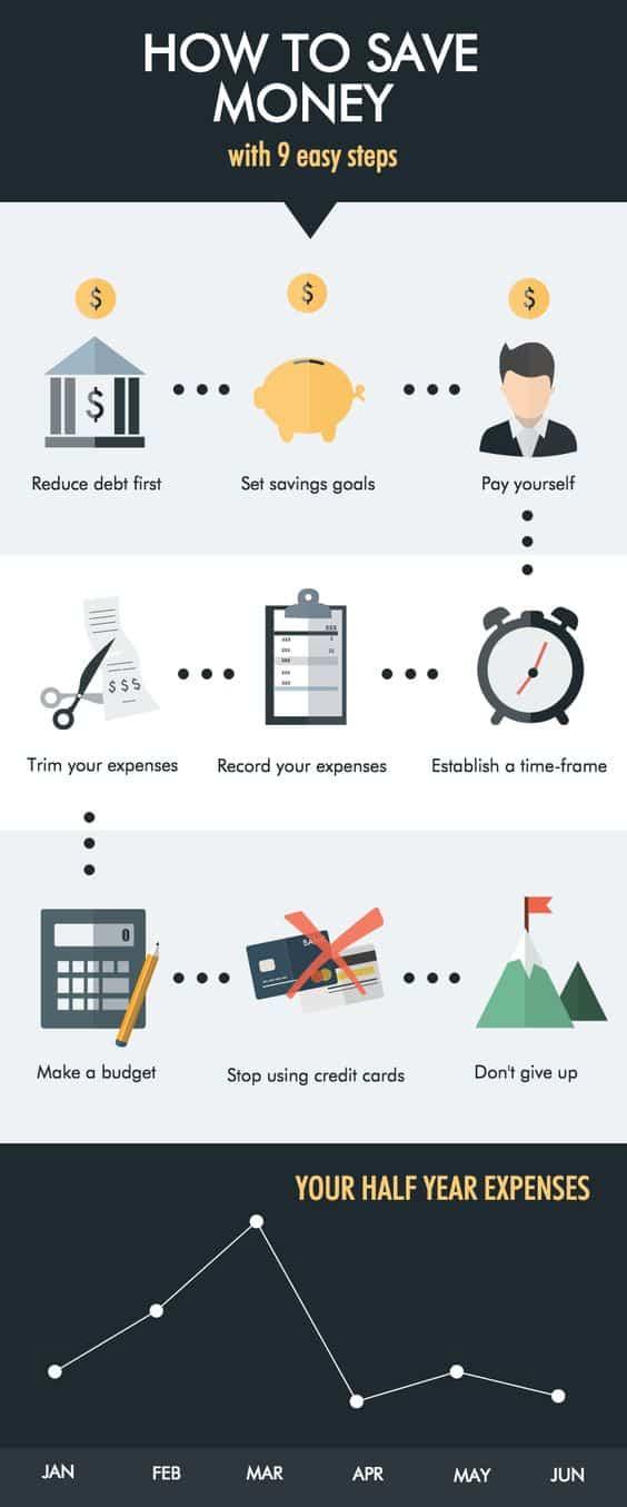 Money saving charts tips pdf printable budget