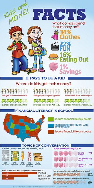 Money saving charts teach kids about money tips pdf printable budget payoff get out of debt free personal finance infographic
